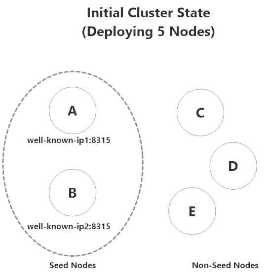 Initial state of a 5-node Akka.NET cluster