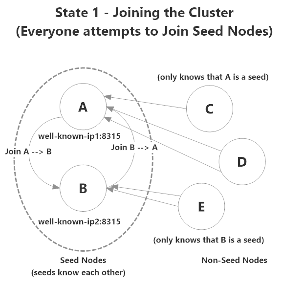 Akka.Cluster nodes begin attempting to join each other, beginning with seed nodes
