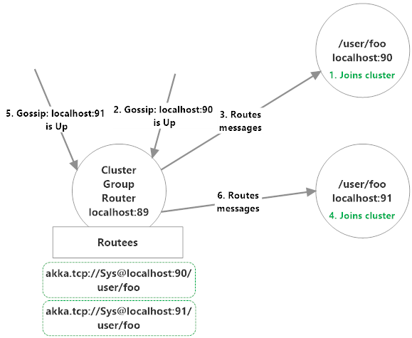 Akka.Cluster group routers in action