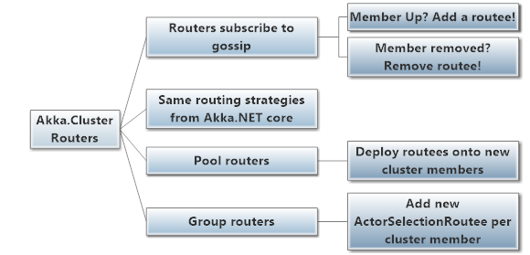 Akka.Cluster clustered routers capabilities overview