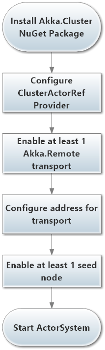 Steps to enable Akka.Cluster