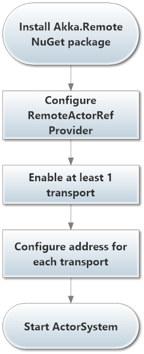 How to Enable Akka.Remote