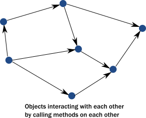 network of interacting objects