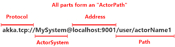 Remote Akka.NET address