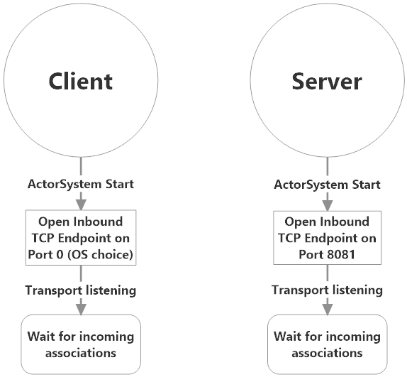 Initial state of Client and Server
