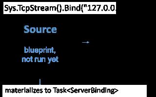 Working with streaming IO | Akka NET Documentation